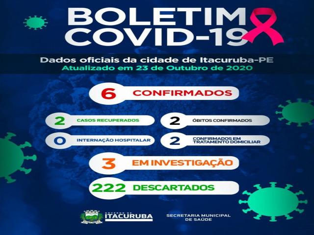 Boletim COVID- 19: confira os dados atualizados de Itacuruba-PE