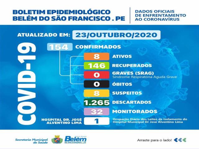 Boletim COVID- 19: confira os dados atualizados de Belém do São Francisco.